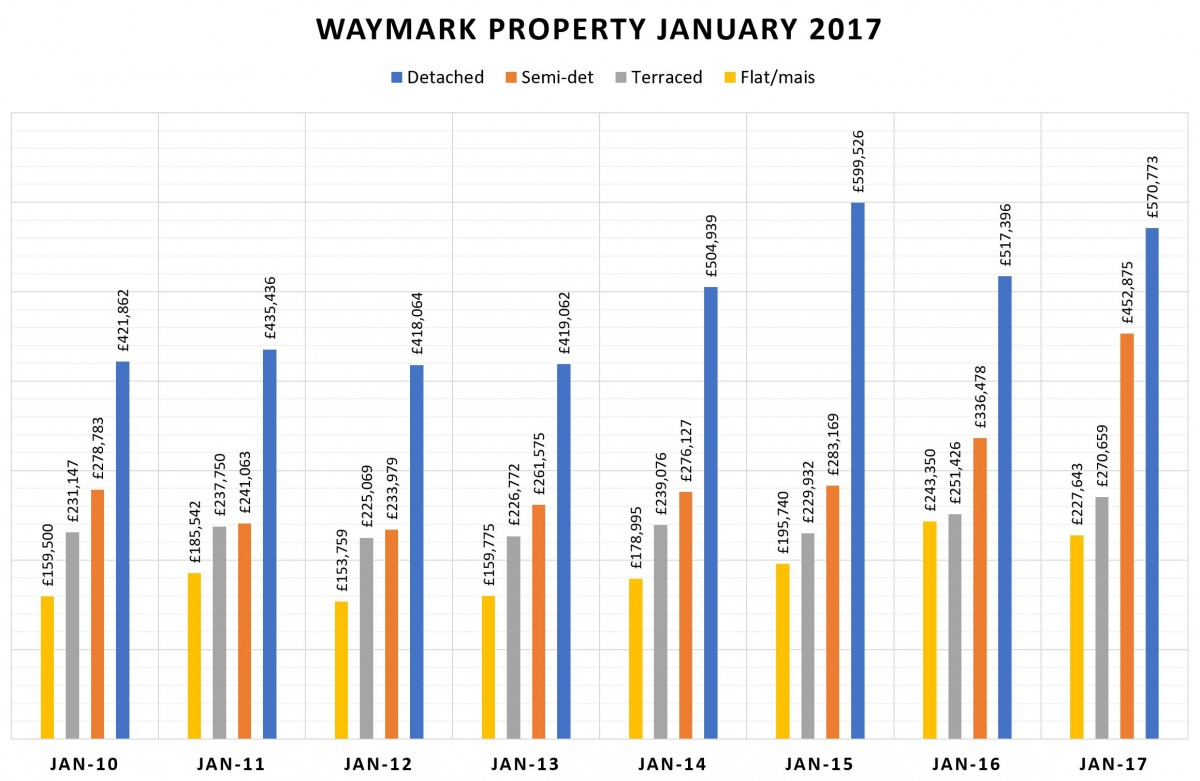 January 2017 - Completions Down and Average Price Up