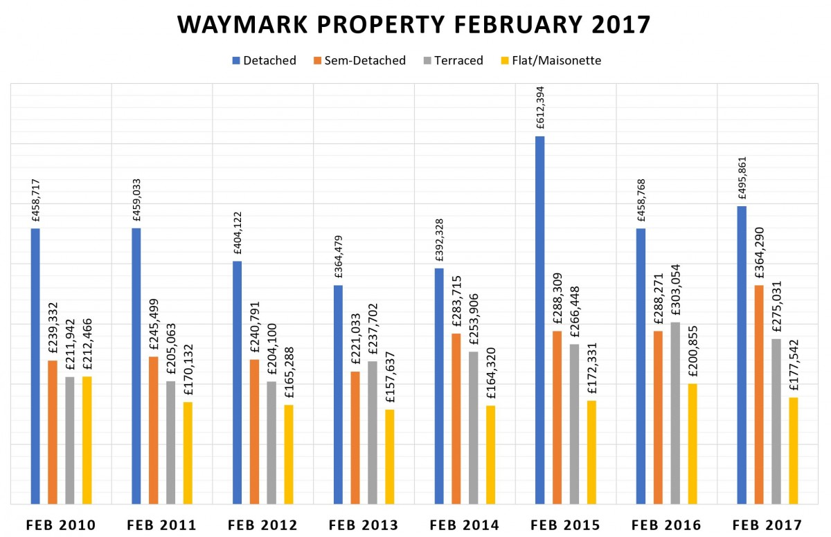 February 2017 - Completions Still Down & Prices Moving Up