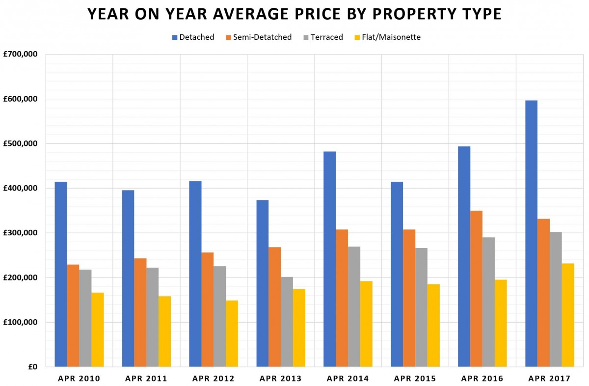 April 2017 - Waymark Property Update