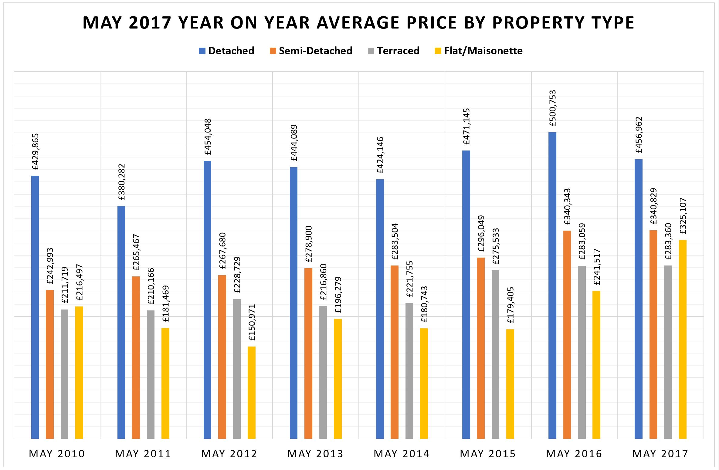 May 2017 - Waymark Property Update