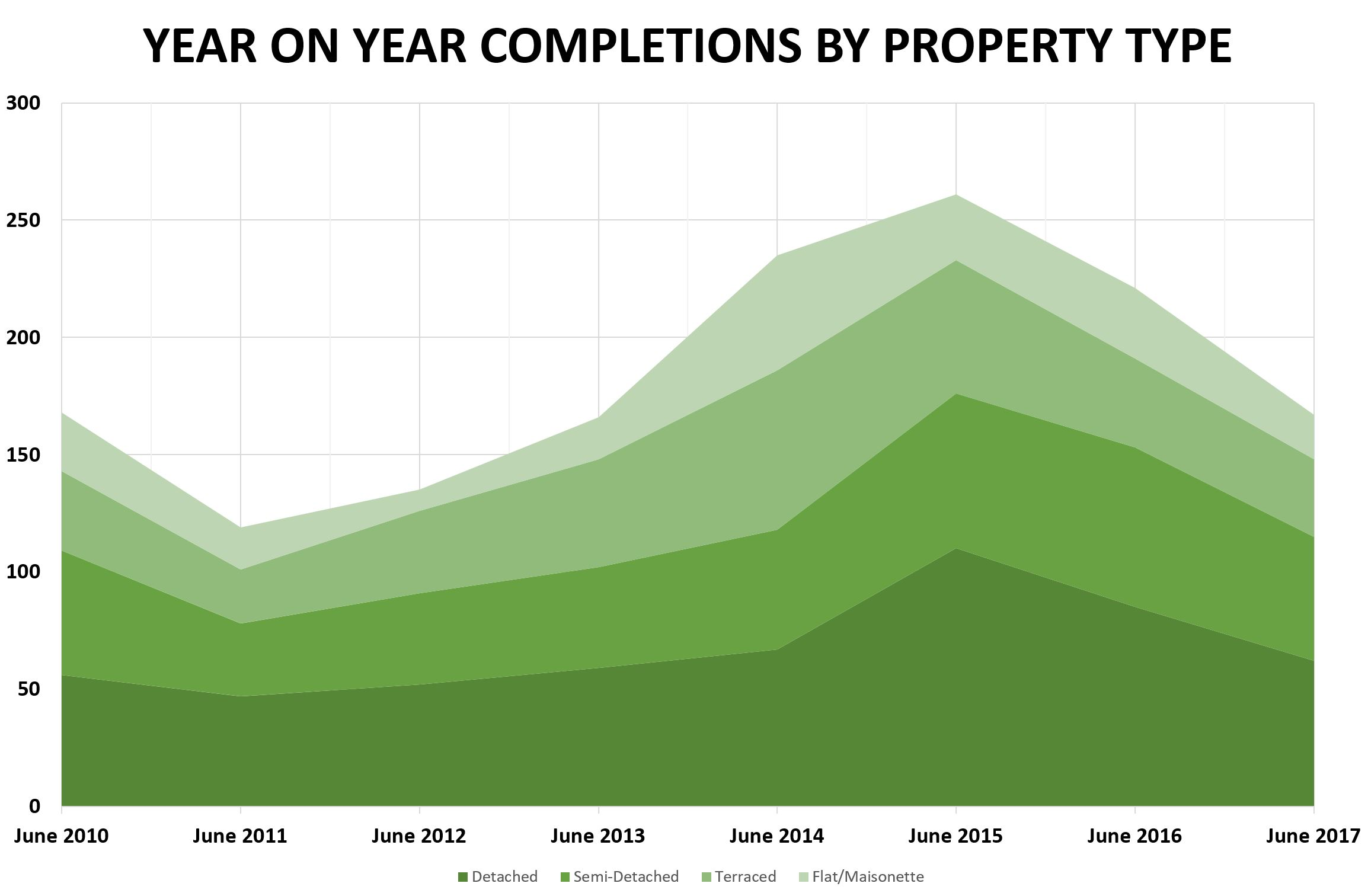 June 2017 - Waymark Property Report