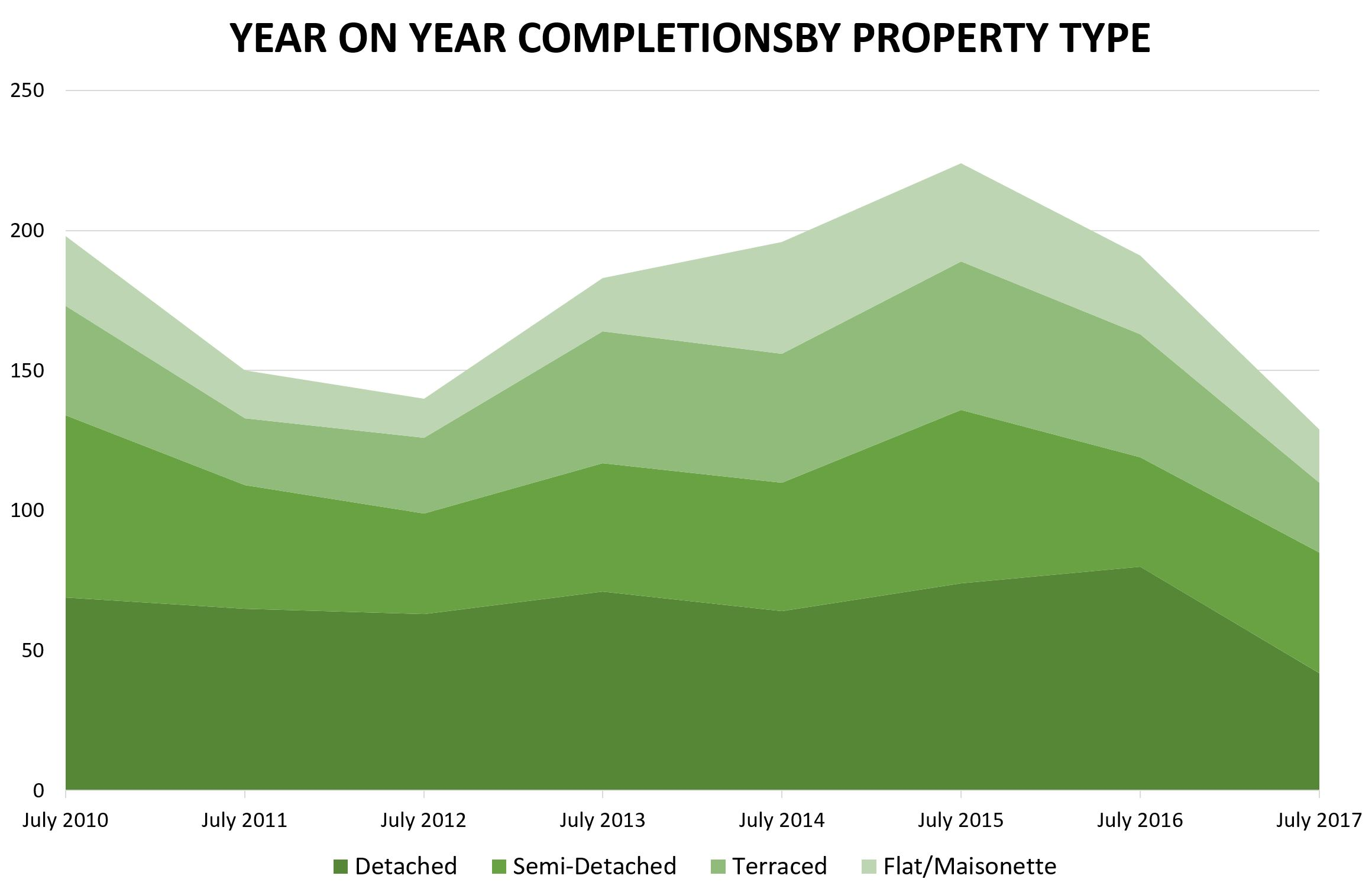 July 2017 - Waymark Property Report