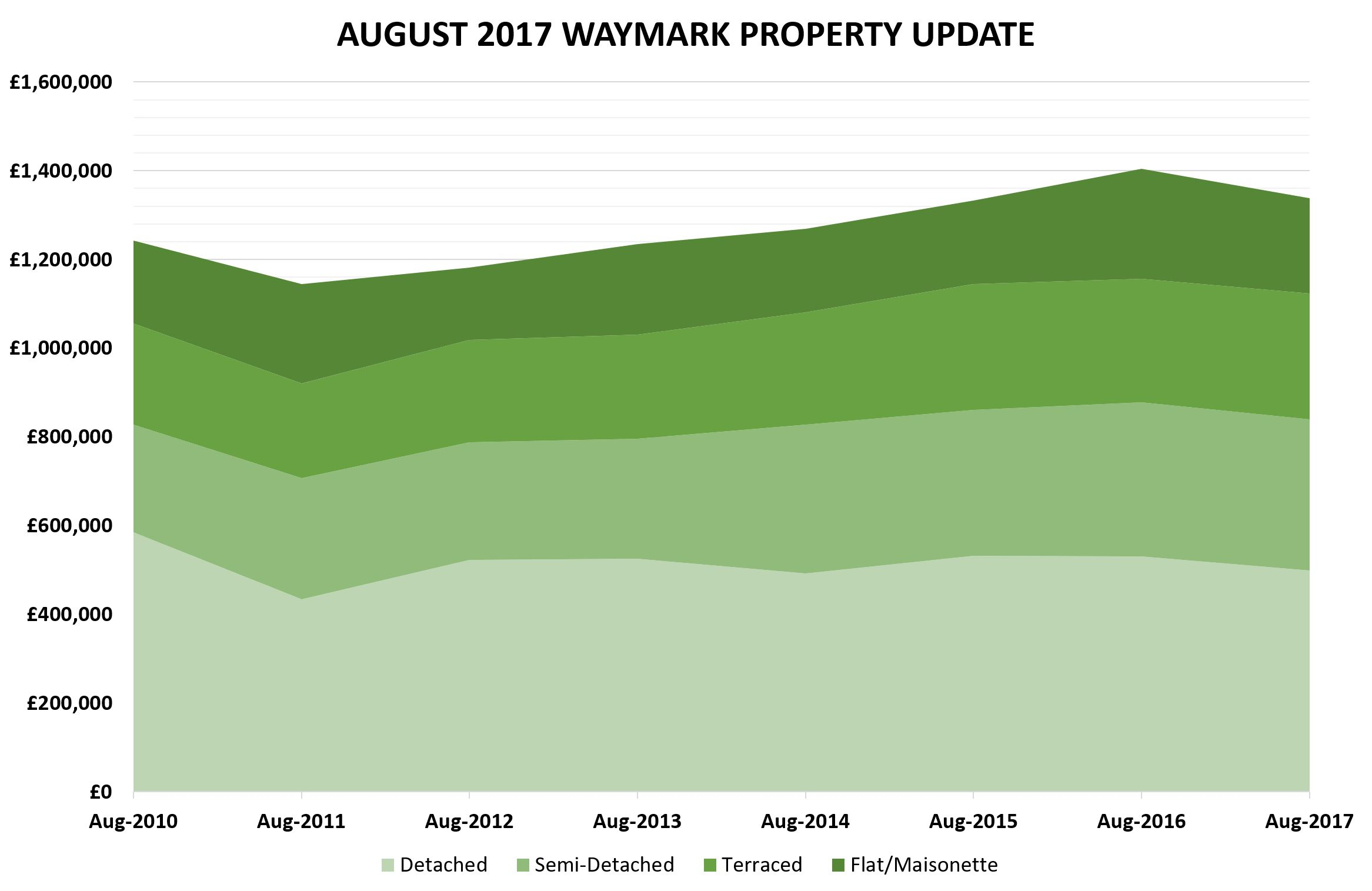 August 2017 - Waymark Property Report
