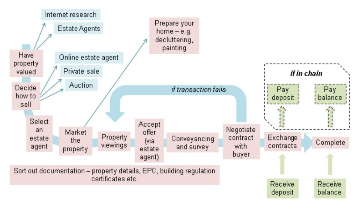 Improving the Home Buying and Selling Process