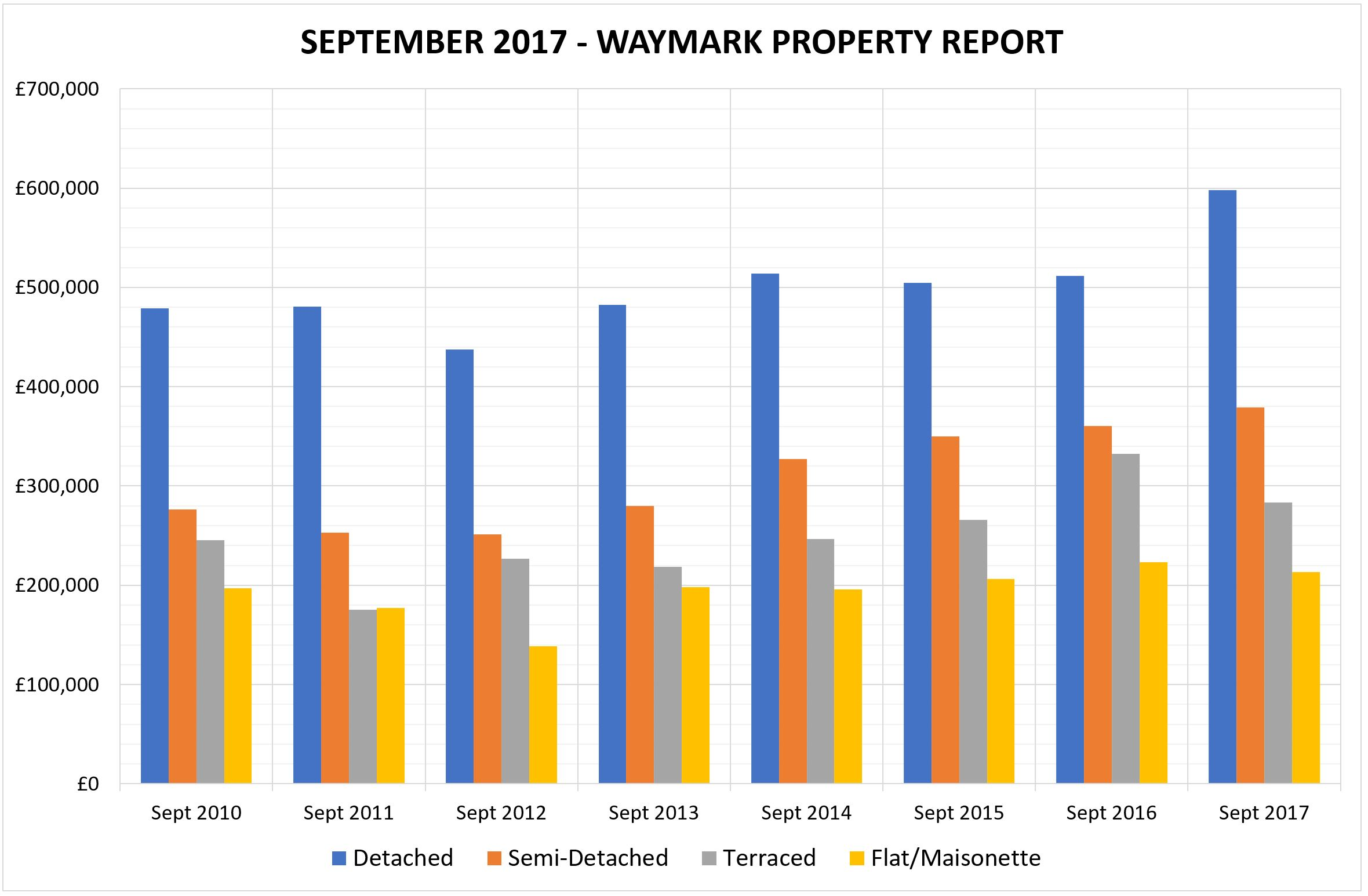 September 2017 - Waymark Property Report