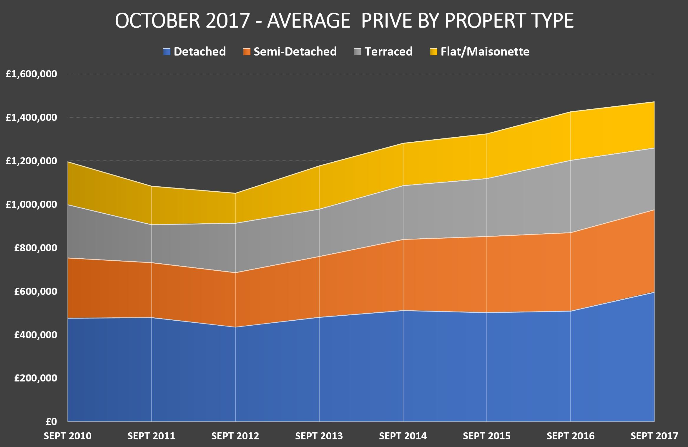 Waymark Property Report for October 2017